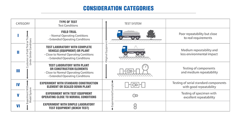 Consideration categories Tribosystems