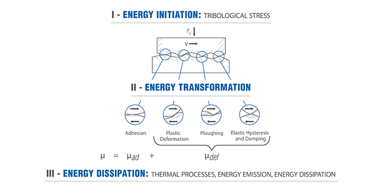 Energy Initiation, Transformation and Dissipation in Tribosystems