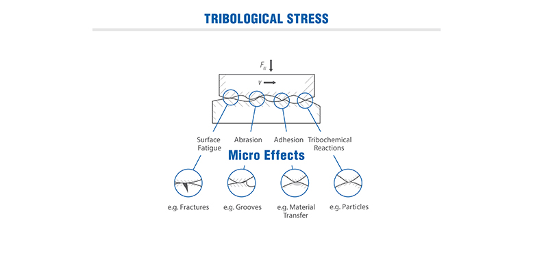 Wear Mechanisms in a Tribological System