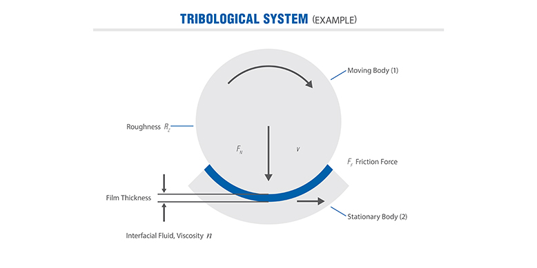 Example of Tribological System