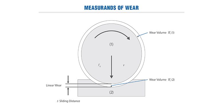 Measures of Wear in Tribological System