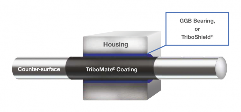 GGB TriboMate Paired Coatings Model for tribological systems